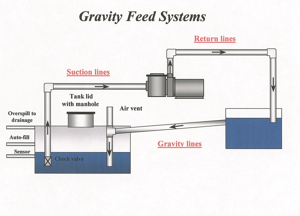 Fountain Overflow Drains Images Diagram Writing Sample