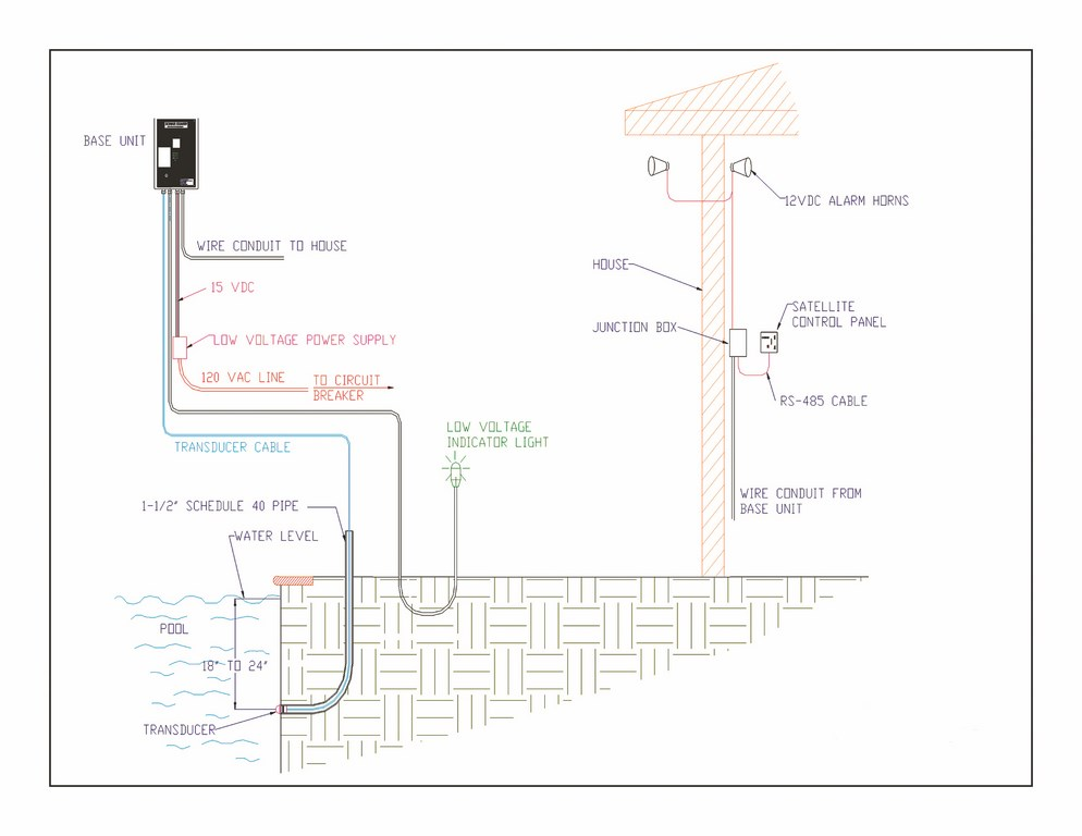 sound solutions pools spas watershapes once the pool s configurations are set we can decide how many probes will be required to cover the pool out leaving any areas unprotected by the sonar