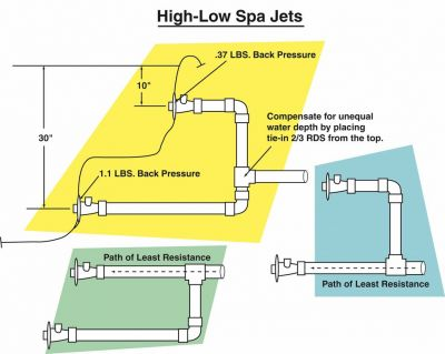 Hydraulics In Hot Water Pools Spas Watershapes